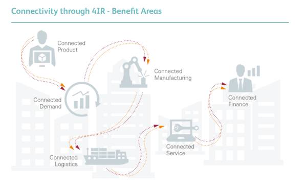 4IR for Manufacturing Benefits