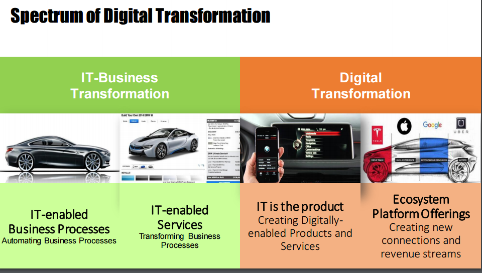 IDC Spectrum of Digital Transformation