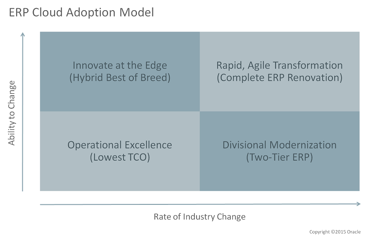 ERP Cloud Adoption Decision Matrix